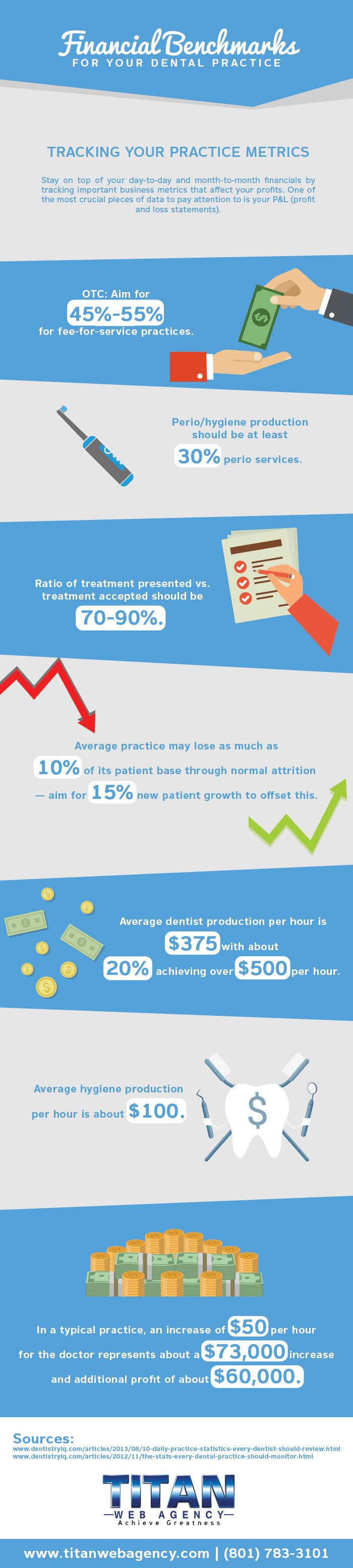 financials dental practices