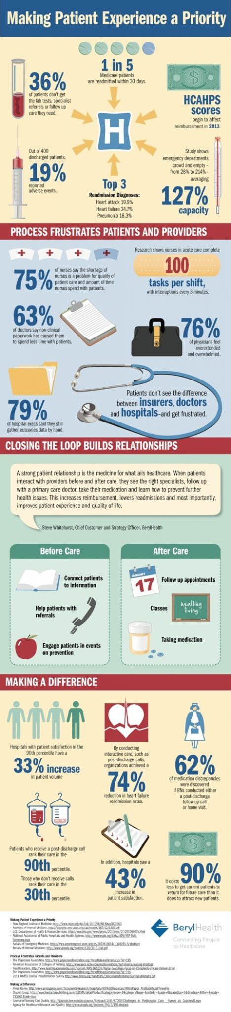 Making-Patient-Experience-A-Priority-Infographic