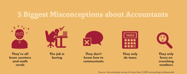 accounting client misconceptions