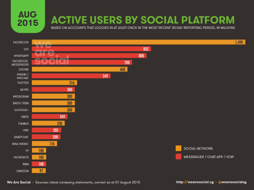 active users on each social media platform
