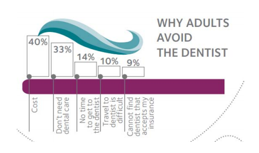 why adults avoid going to the dentist