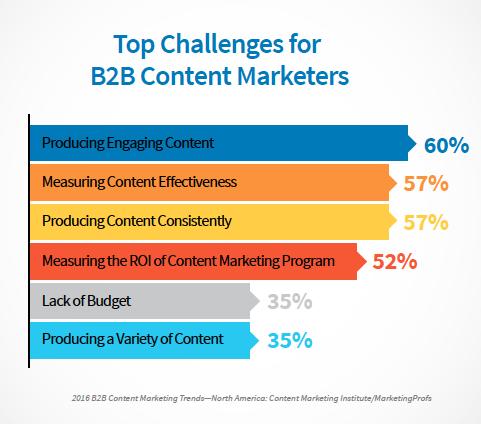 b2b content marketing challenges